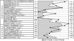 图1 理特报告对广州城市交通体系的评价