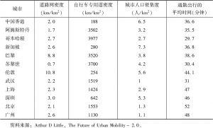 表8 城市空间与交通关系对比
