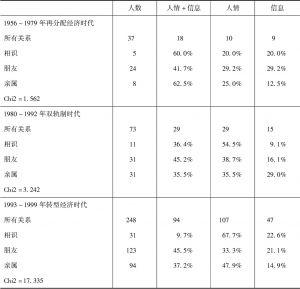 表4-2 关系类别与关系资源的时代分析