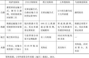表2-2 中亚五国交通基础设施概况