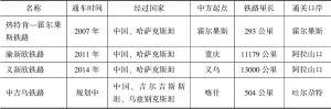 表2-3 中国与中亚国家现有铁路运输合作线路
