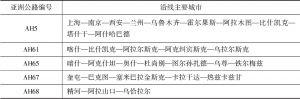 表2-4 中国与中亚国家参与亚洲公路网络主要线路