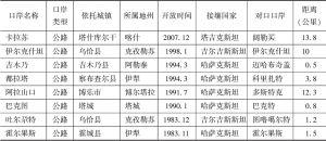 表2-5 中国新疆与中亚公路部分口岸