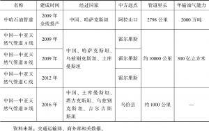 表2-6 中国与中亚各国管道运输路线