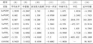 表2-8 投资引力模型系数对比