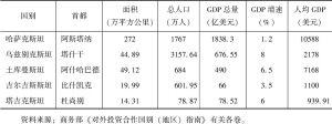 表6-2 2015年中亚五国概况