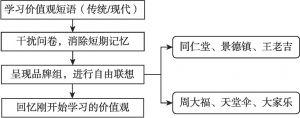 图1 实验一的实验流程
