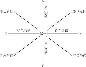 """图3-5 河南""""米""""字形高速铁路网"""