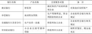 表4-1 南京市部分银行科技型中小企业产品一览