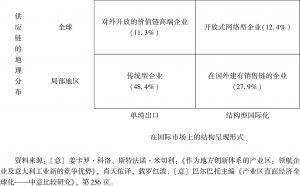 表1-4 产业区企业国际化的四种类型