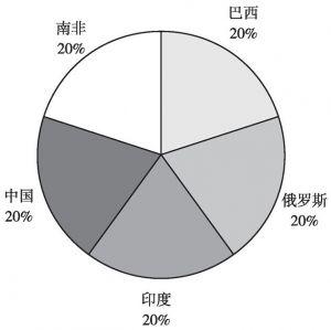 图2 金砖国家新开发银行投票权分布情况