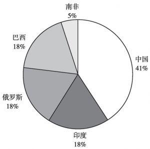 图3 金砖国家应急储备安排份额分配