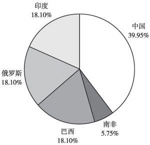 图4 金砖国家应急储备安排投票权分配