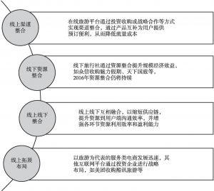 图8 在线旅游线上线下整合