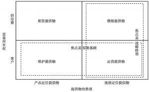 图4-7 一体化解决方案的基本模式