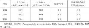 表2 巴拉圭主要社会指标