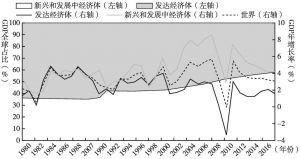 图2 发达经济体与新兴和发展中经济体的地位更替