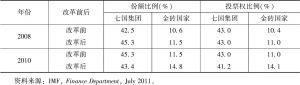 表1 IMF份额与投票权改革前后对比