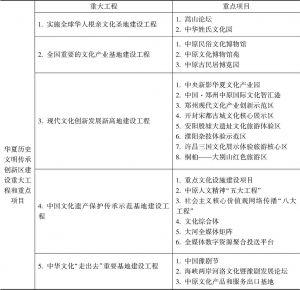 表1 华夏历史文明传承创新区建设五大工程和重点项目