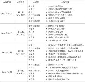 表2 河南省级公共文化服务体系示范区(项目)名单