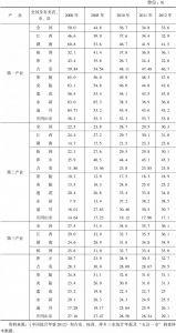 表3-3 全国及有关省、市、县产业就业结构变化