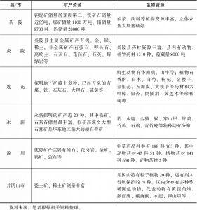 """表1-5 """"五县一市""""矿产资源、生物资源分布概况"""