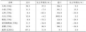 表2 2016年中国主要农产品进出口