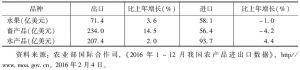 表2 2016年中国主要农产品进出口-续表