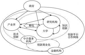 图3-1 创新集群的网络构成