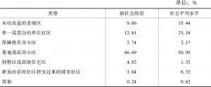 表2-8 新社会阶层居住的小区类型与社会平均水平的比较