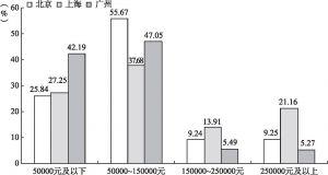 图2-6 北京、上海、广州新社会阶层的个人收入比较