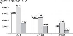 图2-15 北京、上海、广州新社会阶层的消费结余比较
