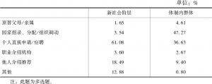 表3-2 新社会阶层与体制内群体的就业渠道比较