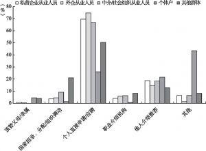 图3-1 新社会阶层内部不同群体间的就业渠道比较