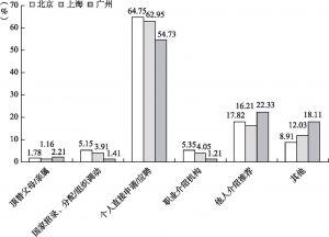 图3-2 北京、上海、广州新社会阶层的就业渠道比较