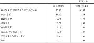 表3-3 新社会阶层与社会平均水平的就业形式比较