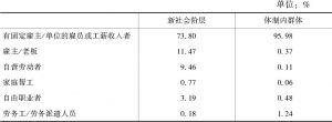表3-4 新社会阶层与体制内群体的就业形式比较