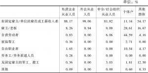 表3-5 新社会阶层内部不同群体间的就业形式比较