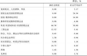 表3-6 新社会阶层与社会平均水平的工作组织类型比较