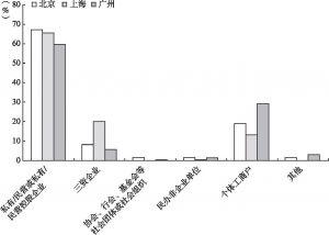 图3-4 北京、上海、广州新社会阶层的工作组织类型比较