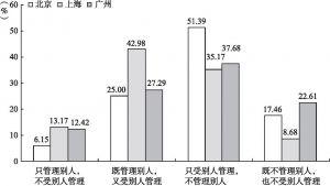 图3-6 北京、上海、广州新社会阶层的管理活动比较