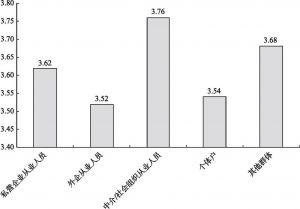 图3-19 新社会阶层内部不同群体间的整体工作满意度比较