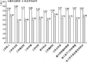 图3-21 新社会阶层与社会平均水平的具体工作满意度比较