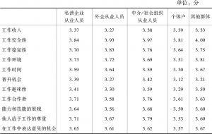 表3-25 新社会阶层内部不群体间的具体工作满意度比较