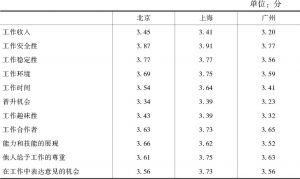 表3-26 北京、上海、广州新社会阶层的具体工作满意度比较