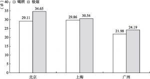 图5-8 北京、上海和广州新社会阶层的生活习惯比较