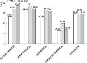 图5-11 北京、上海和广州新社会阶层的生活行为比较