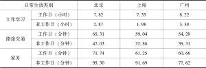 表5-4 北京、上海和广州三地新社会阶层的时间分配比较
