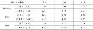 表5-4 北京、上海和广州三地新社会阶层的时间分配比较-续表1