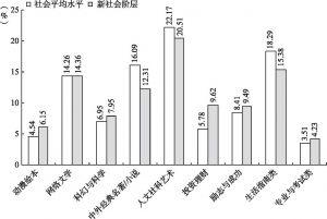 图5-25 新社会阶层和社会平均水平最喜欢的书籍类型比较